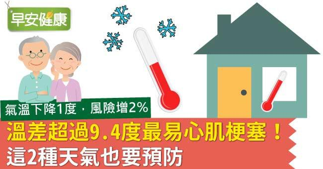 溫差超過9.4度最易心肌梗塞!這2種天氣也要預防