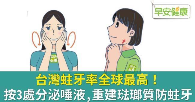 台灣蛀牙率全球最高!按3處分泌唾液,重建琺瑯質防蛀牙